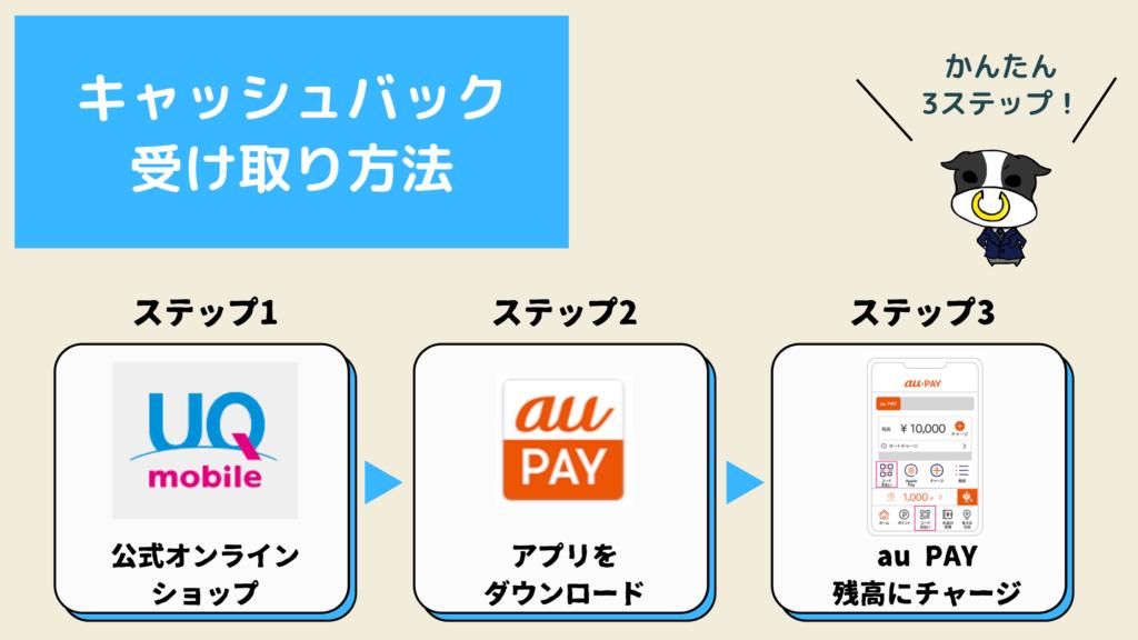 UQモバイルau PAYキャッシュバック受け取り方法
