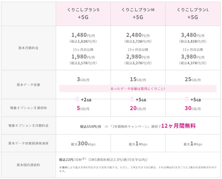 UQモバイル増量オプションⅡの料金